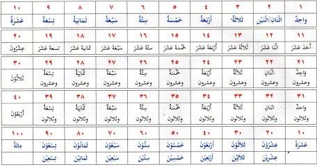 bilangan bahasa arab1