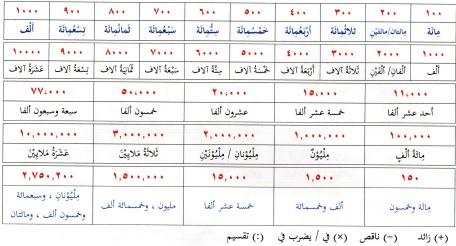 bilangan bahasa arab2