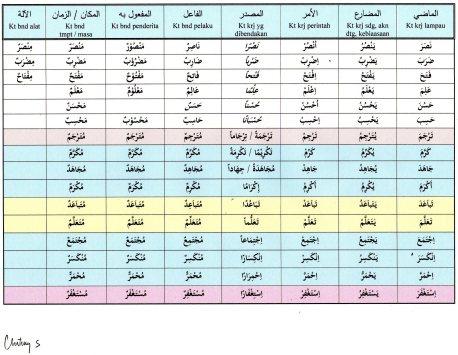 contoh tasrif kata bahasa arab menurut wazan
