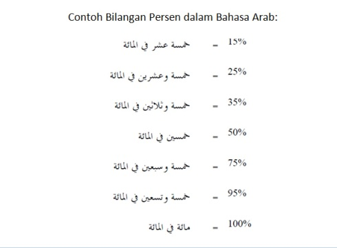 contoh bilangan persen bahasa arab