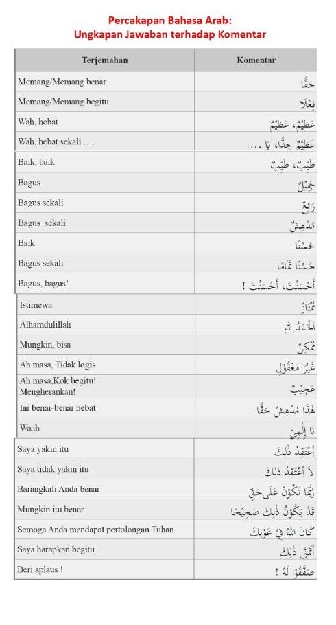 Percakapan (Hiwar) Bahasa Arab - Ungkapan Jawaban terhadap Komentar