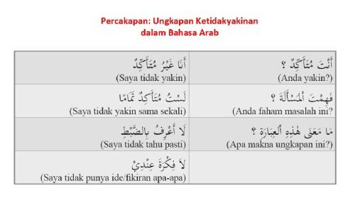Percakapan (Hiwar) Bahasa Arab - Ungkapan Ketidakyakinan