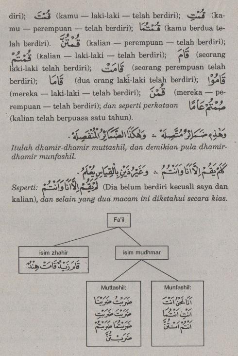 belajar bahasa arab ilmu nahwu fa'il isim yang mudhmar5