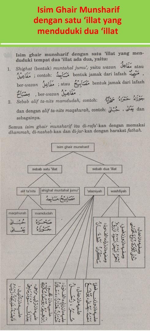 belajar bahasa arab ilmu nahwu isim ghair munsharif dengan satu 'illat yang menduduki tempat dua 'illat