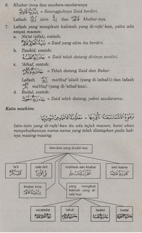 belajar bahasa arab ilmu nahwu isim yang dirafa'kan2