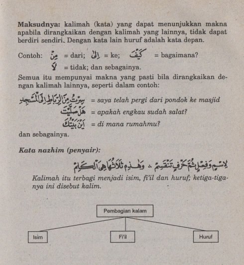 belajar bahasa arab ilmu nahwu pembagian kalam - isim, fiil dan huruf2