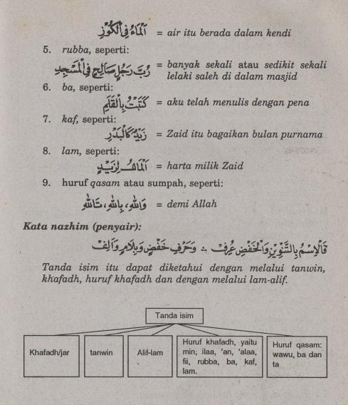 belajar bahasa arab ilmu nahwu tanda-tanda isim2