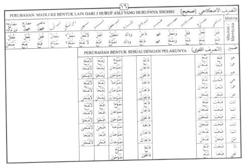 Tasrif kata fataha (membuka)