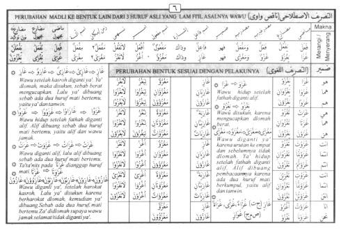 Tasrif kata ghazaa (menyerang)