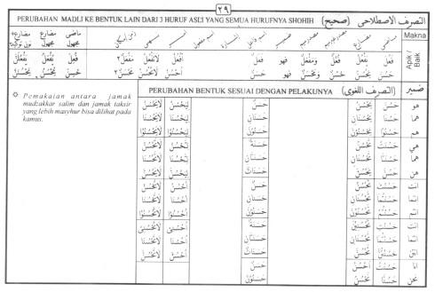 Tasrif kata hasuna (baik)