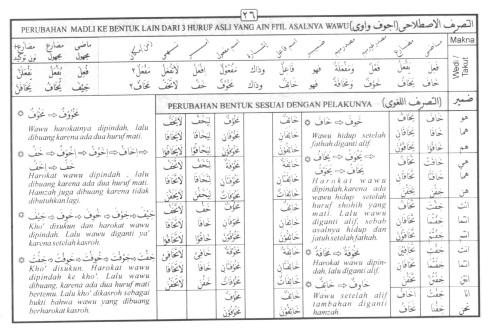 Tasrif kata khaafa (takut)