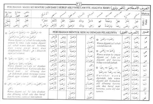 Tasrif kata radliya (rela)