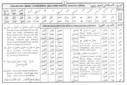 Tasrif kata shaana (menjaga)