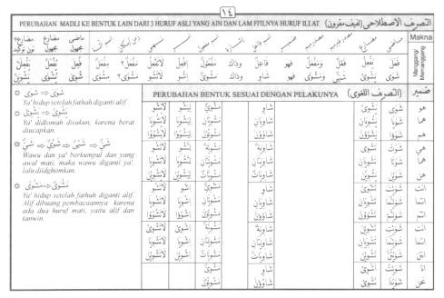 Tasrif kata syawaa (memanggang)