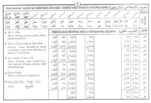Tasrif kata wa'ada (berjanji)