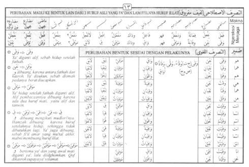 Tasrif kata waqaa (menjaga)