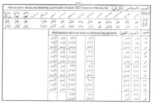 Tasrif kata yabisa (kering)