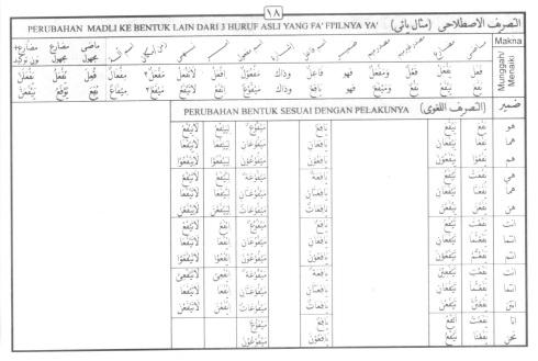 Tasrif kata yafa-'a (menaiki)