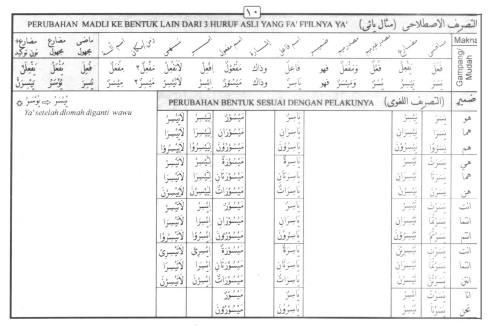Tasrif kata yasara (mudah)