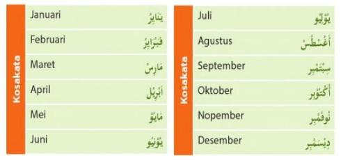 contoh nama-nama bulan dalam bahasa arab
