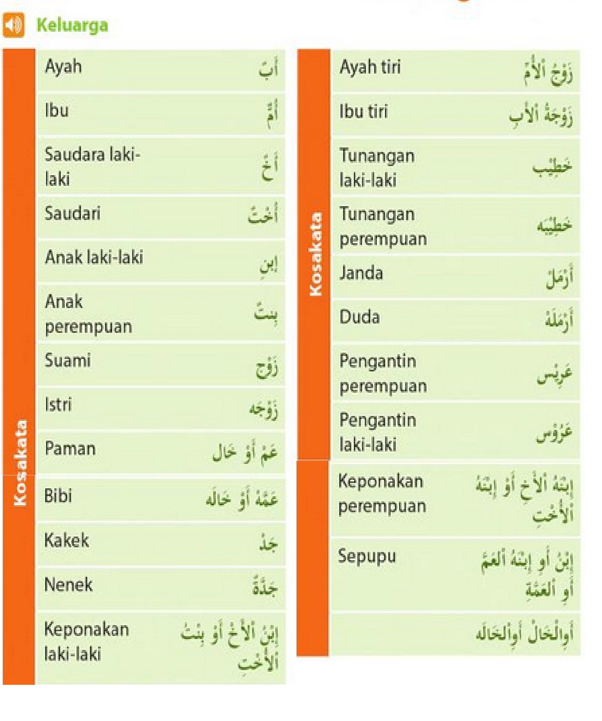 Istilah Keluarga Dalam Bahasa Arab Alqur Anmulia