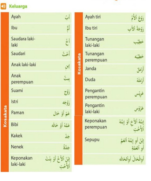 istilah keluarga dalam bahasa arab