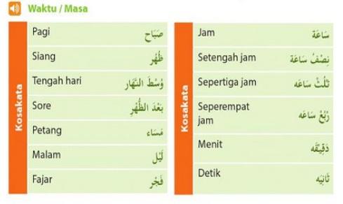 istilah waktu dalam bahasa arab