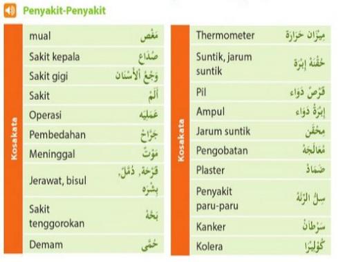 nama-nama penyakit tubuh dalam bahasa arab