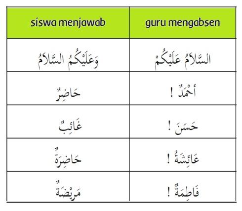 percakapan bahasa arab -guru mengabsen siswa