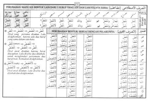 Tasrif kata infadl-dla (menjadi pecah)