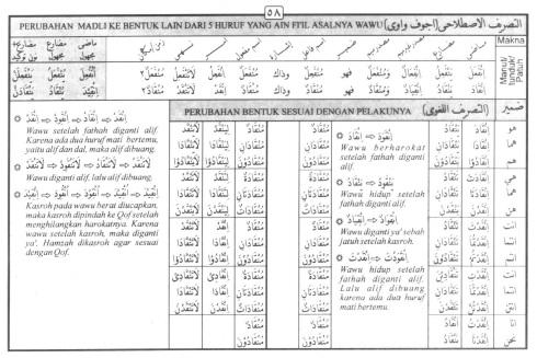 Tasrif kata inqaada (tunduk patuh)
