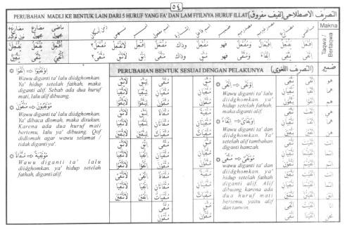 Tasrif kata ittaqaa (bertaqwa)