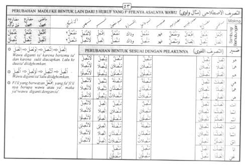 Tasrif kata ittashala (berhubungan)