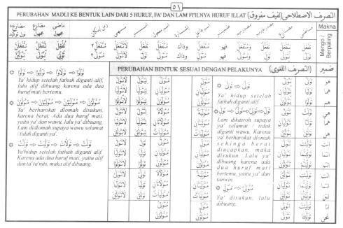 Tasrif kata tawallaa (berpaling)