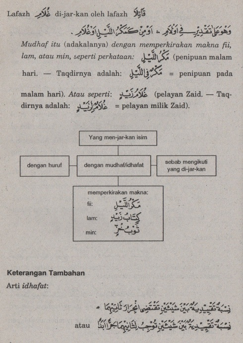 belajar bahasa arab ilmu nahwu -bab isim yang di-jar-kan 3