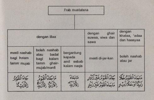 belajar bahasa arab ilmu nahwu -bab istisna' -pengecualian 6