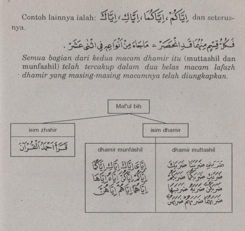 belajar bahasa arab ilmu nahwu -maf'ul bihi 6