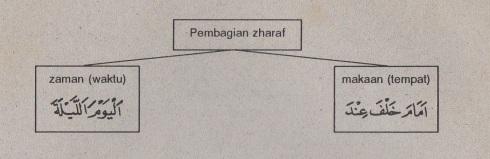 belajar bahasa arab ilmu nahwu -zharaf zaman dan makaan 3